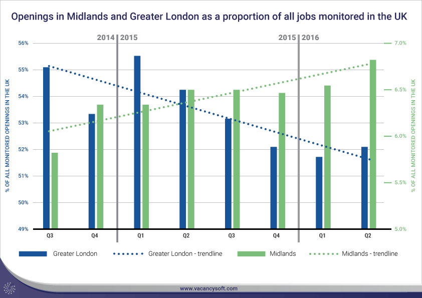 Hiring and the Referendum: the Midlands' job market still growing