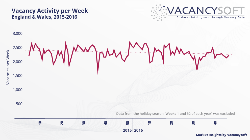 Vacancy activity per week, England and Wales