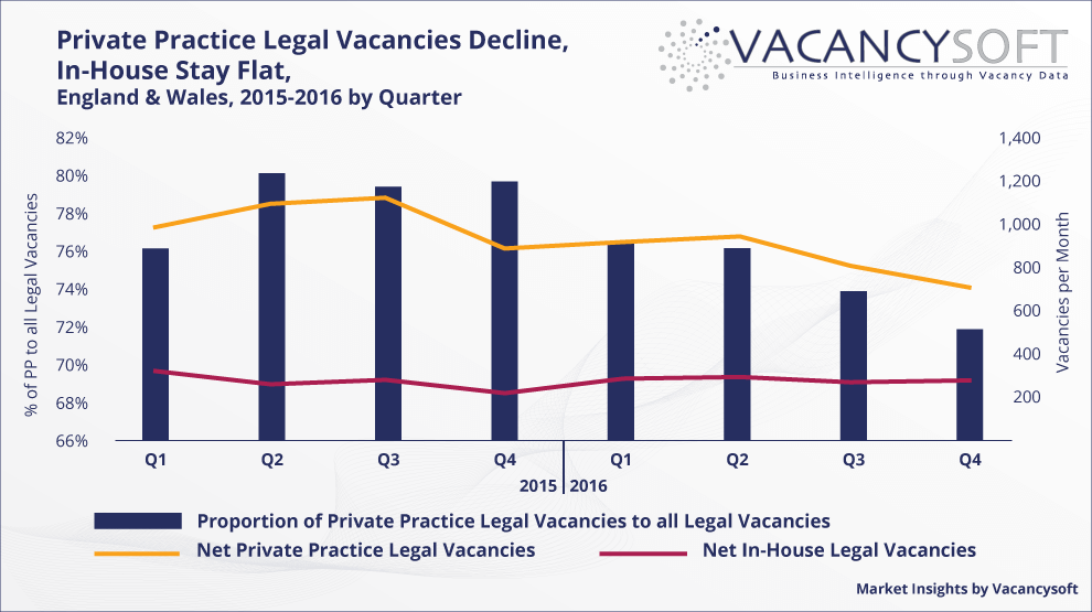 Legal Vacancies in Private Practice