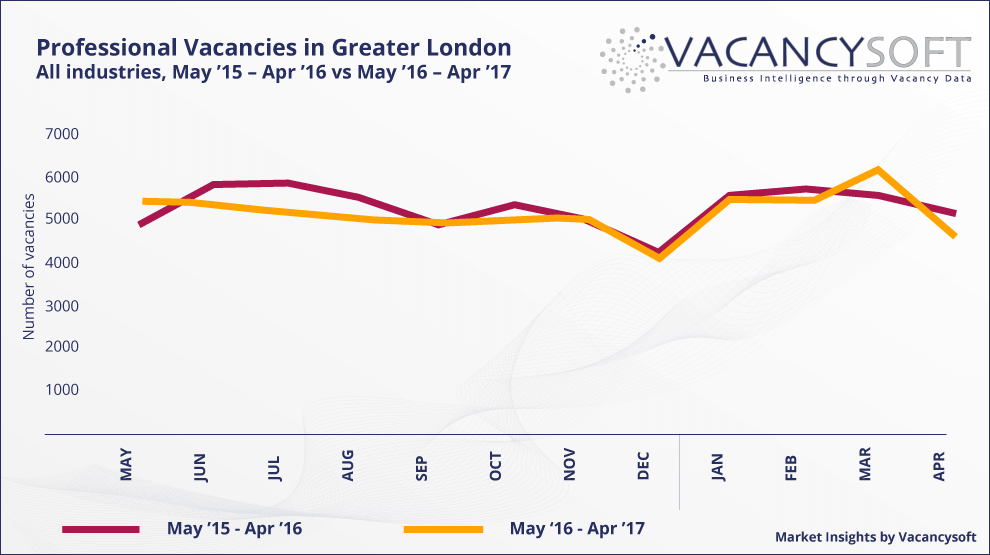 The London job market in April