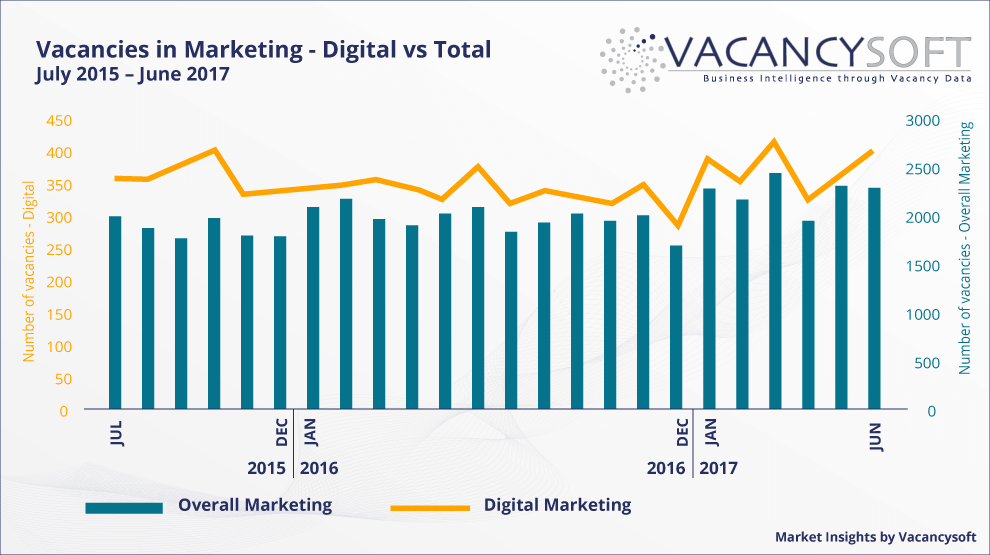 The Shrinking Gap Between Digital and Traditional Marketing