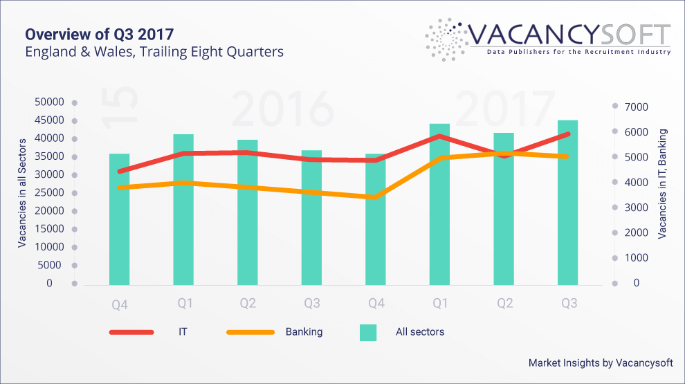 Vacancy Data in Q3 2017 – Overview