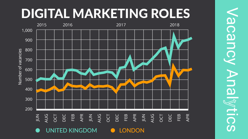 Digital Marketing roles continue to surge