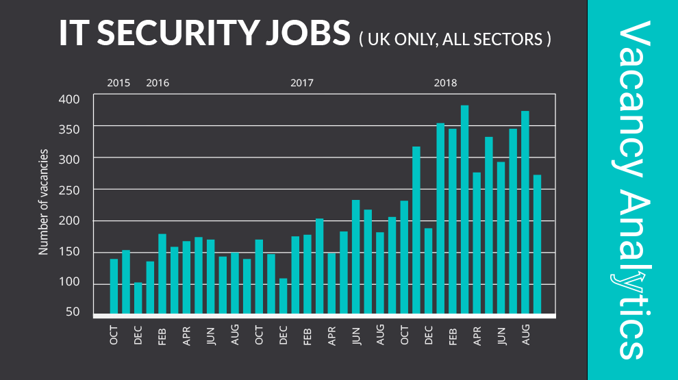 IT security vacancies have nearly trebled over the past three years