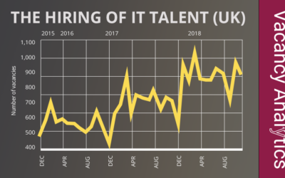 US companies invest into UK tech talent