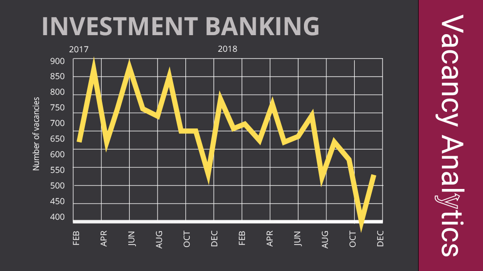 Job flow in Investment Banking is slowing down