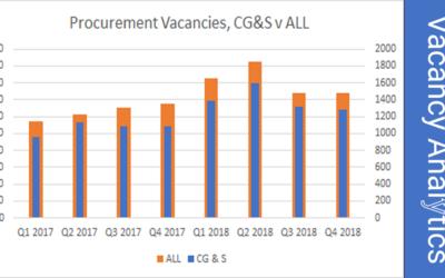 Activity for Procurement Professionals – 2018