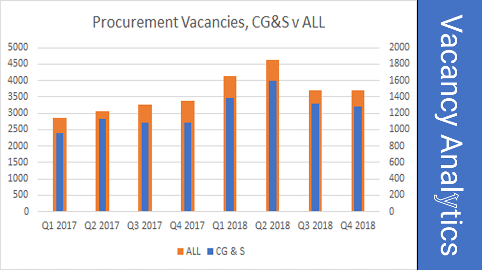Activity for Procurement Professionals – 2018